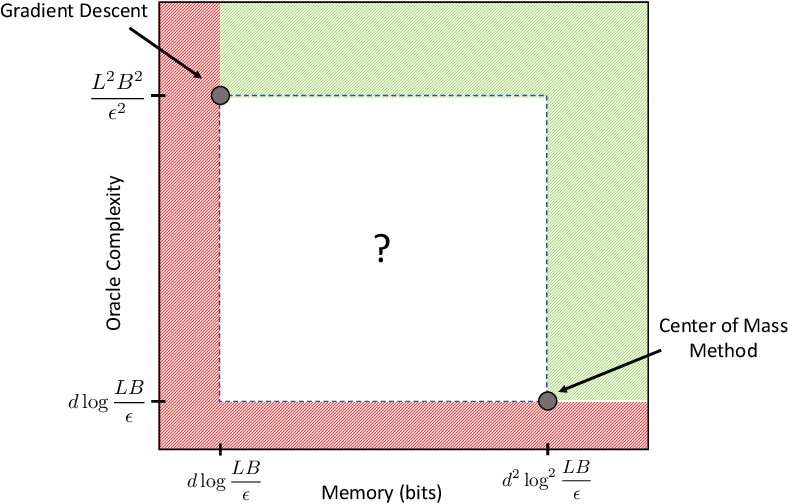 Figure 1 for Open Problem: The Oracle Complexity of Convex Optimization with Limited Memory