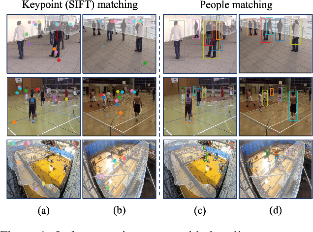 Figure 1 for Wide-Baseline Multi-Camera Calibration using Person Re-Identification