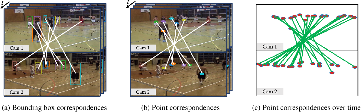 Figure 3 for Wide-Baseline Multi-Camera Calibration using Person Re-Identification