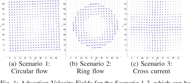 Figure 1 for High-Dimensional Dependency Structure Learning for Physical Processes
