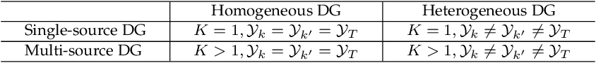 Figure 1 for Domain Generalization: A Survey