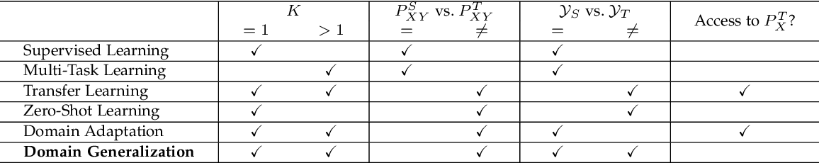 Figure 3 for Domain Generalization: A Survey