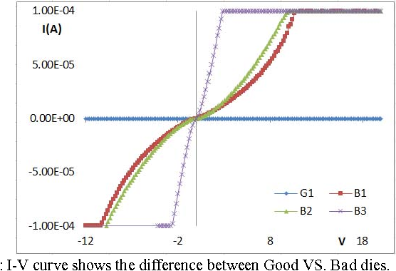Figure 2: I-V curve shows the difference between Good VS. Bad dies.