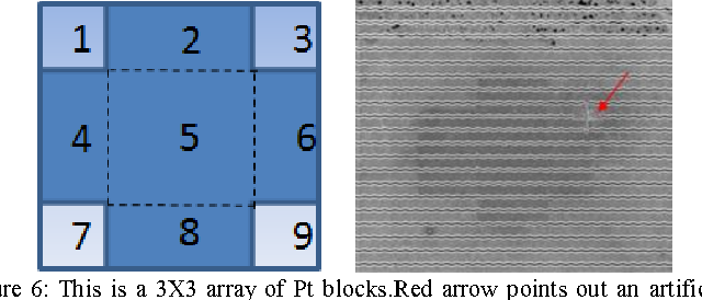 Figure 6: This is a 3X3 array of Pt blocks.Red arrow points out an artifical pad.