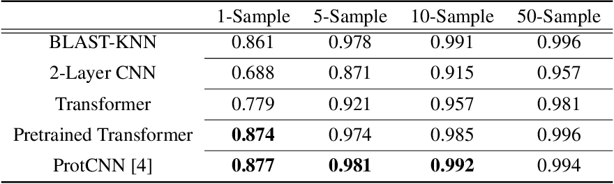 Figure 1 for Fixed-Length Protein Embeddings using Contextual Lenses