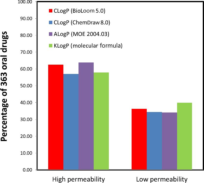figure 3 from provisional in silico biopharmaceutics classification rh semanticscholar org Common Operating Environment Coe Macro Environment Environment Operating Model