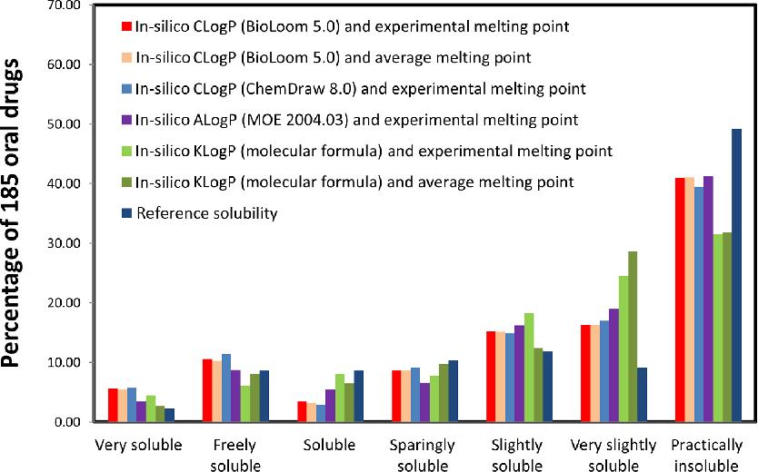 figure 4 from provisional in silico biopharmaceutics classification rh semanticscholar org Restaurant Operating Environment Macro Environment Environment Operating Model