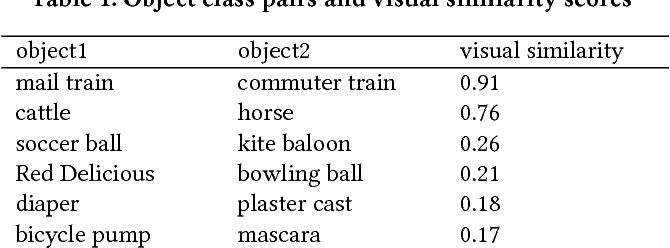 Figure 2 for VISIR: Visual and Semantic Image Label Refinement