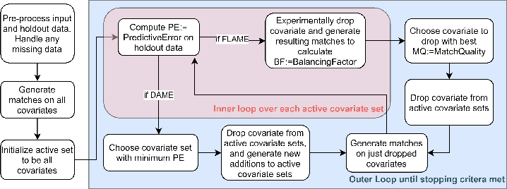 Figure 1 for dame-flame: A Python Library Providing Fast Interpretable Matching for Causal Inference
