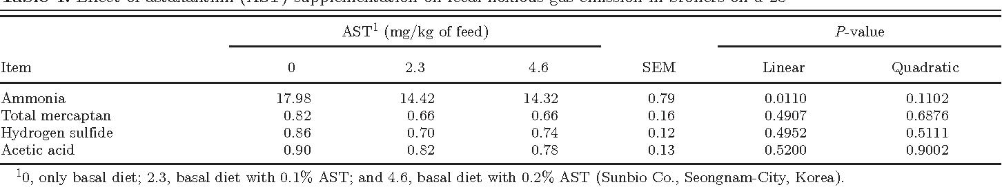 Effect of astaxanthin produced by Phaffia rhodozyma on