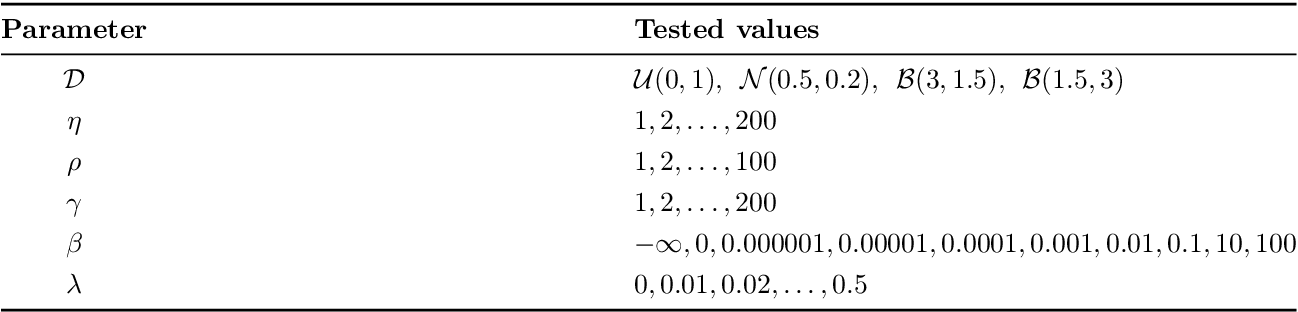 Figure 1 for A weighted-sum method for solving the bi-objective traveling thief problem