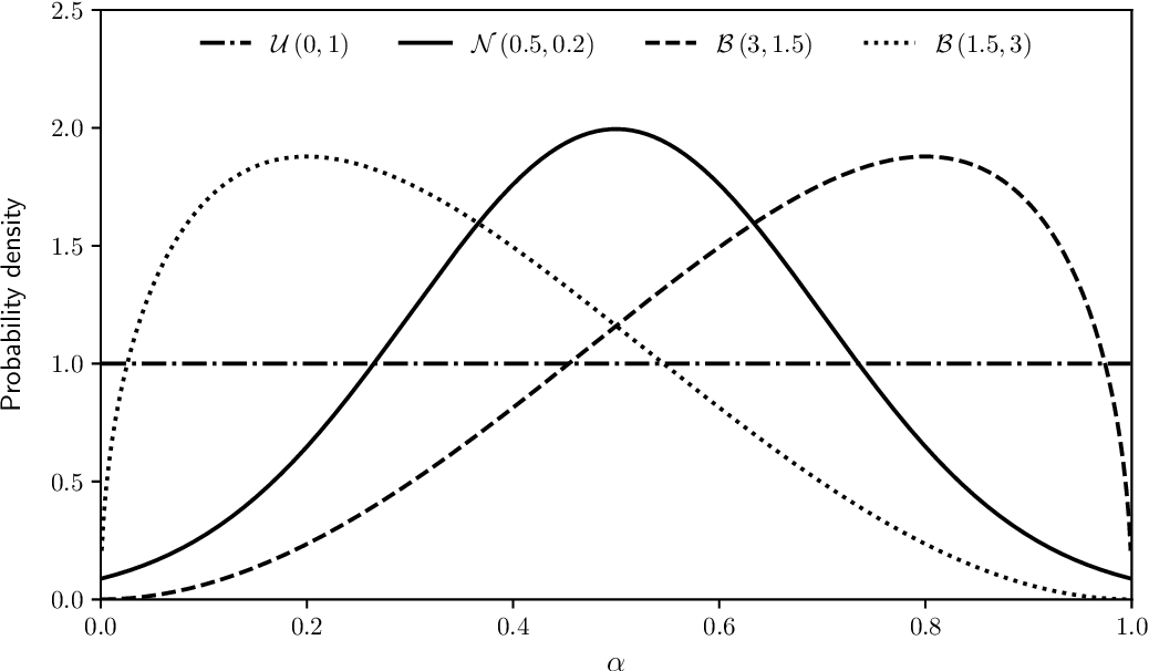 Figure 2 for A weighted-sum method for solving the bi-objective traveling thief problem