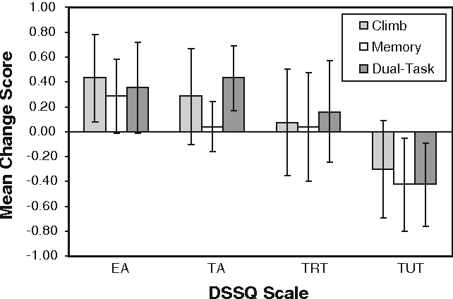 Fig. 2 The mean post–pre DSSQ change scores for the three task conditions (error bars are 95% confidence intervals)