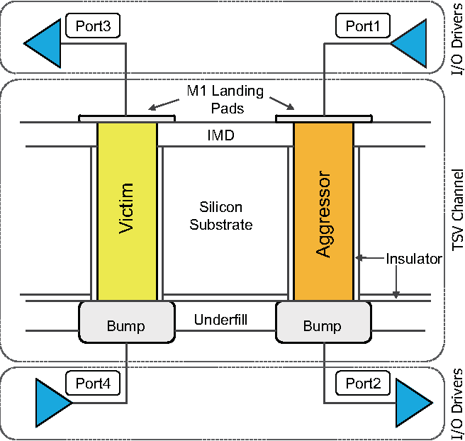 Fig. 1. A simplified model of TSVs and I/Os in 3D IC.