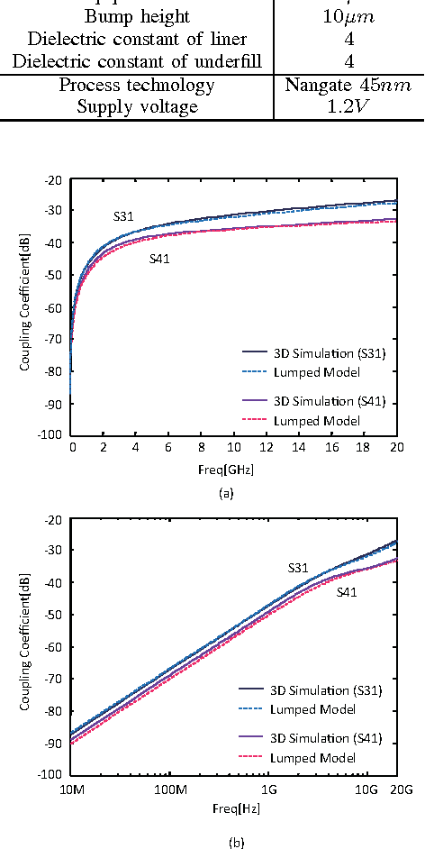 Fig. 3. Coupling coefficients obtained from a 3D simulator model and our lumped circuit model when the TSV-to-TSV distance is 10µm. (a) Linear scale, (b) Log Scale