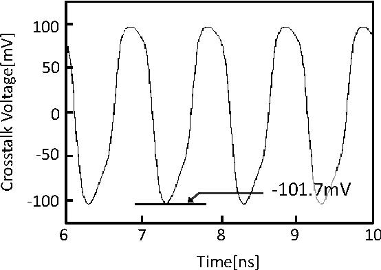 Fig. 4. Crosstalk voltage observed at port3 when 1.2V, 1GHz digital signal inserted to port1. (1× driver, TSV-to-TSV distance: 10µm.)