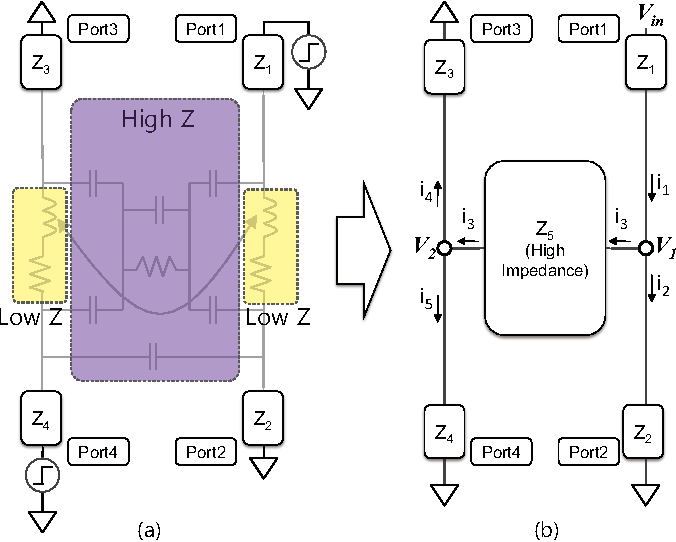 Fig. 5. (a) Impedance level of each component in the lumped circuit model, (b) Simplified model for coupling analysis.