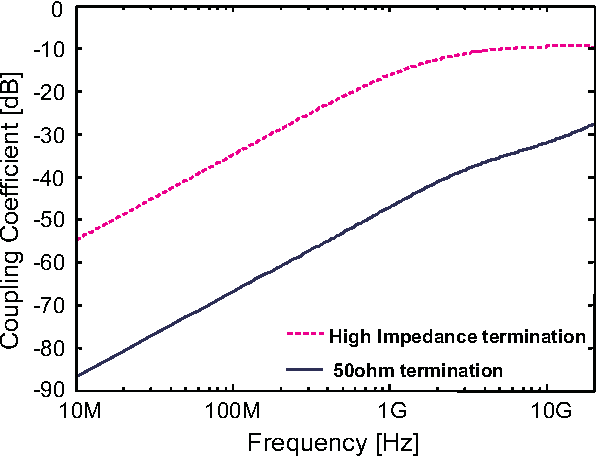 Fig. 6. Coupling coefficients of the 50Ω termination condition (solid line) and the high impedance termination (1× driver, dotted line) condition.