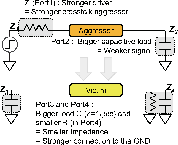 Fig. 8. Visualization of a driver strength, load impedance, and the relationship between the aggressor and the victim.