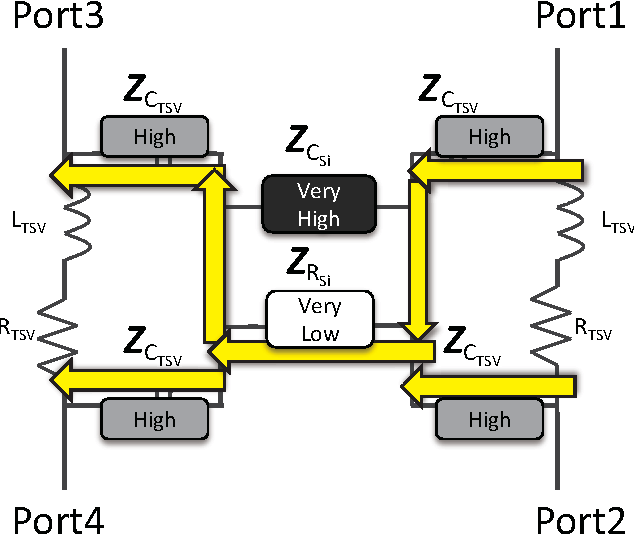 Fig. 10. Coupling path in the low frequency region.