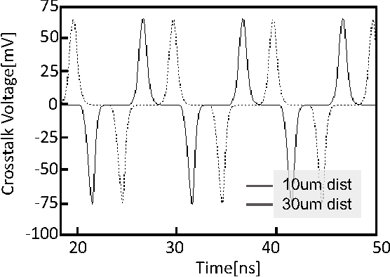 Fig. 11. Crosstalk voltage of 100MHz digital signal when the distance between TSV is 10um, and 30um (1× driver).