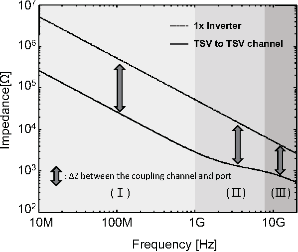 Fig. 9. Impedance difference between the silicon substrate channel, and the gate capacitance in different regions: (I) low frequency (< 1GHz), (II) middle frequency (1GHz to 8GHz), (III) high frequency (> 8GHz).