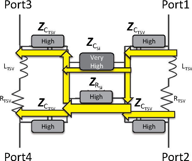 Fig. 12. Coupling path in the middle frequency region