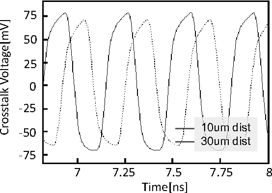 Fig. 13. Crosstalk voltage of 3GHz digital signal when the distance between TSV is 10um, and 30um (1× driver).