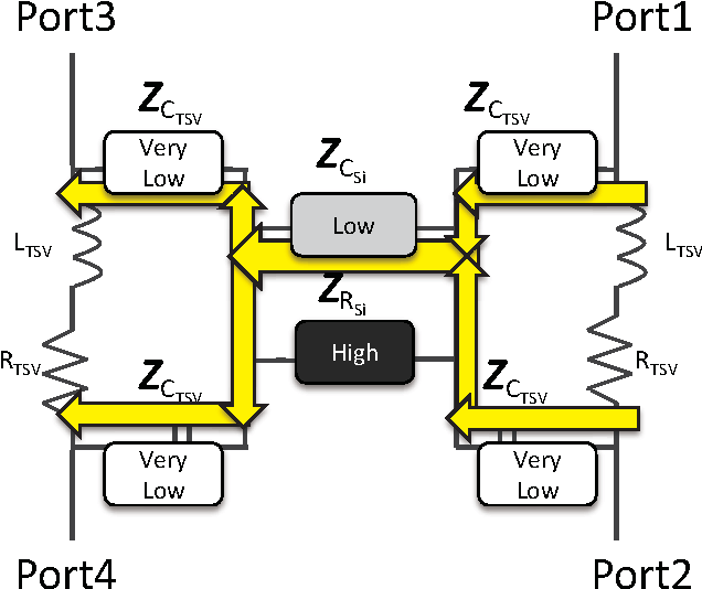 Fig. 14. Coupling path in the high frequency region