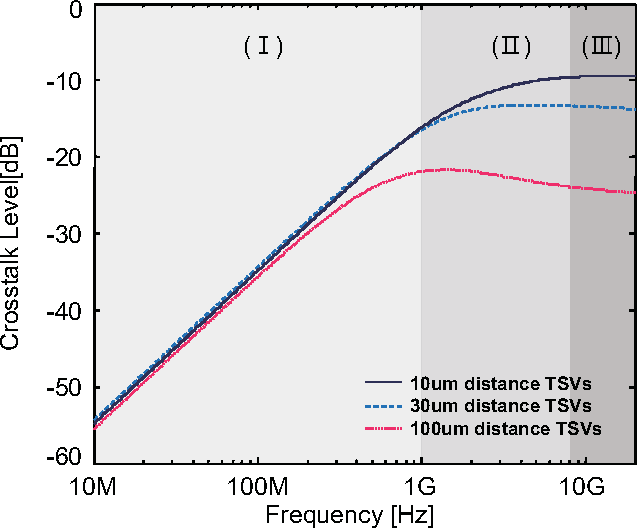 Fig. 15. Frequency dependency on TSV coupling to distance on high impedance termination: (I) low frequency, (II) middle frequency, (III) high frequency.