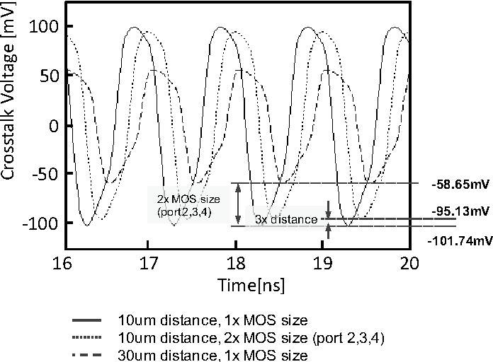 Fig. 16. Crosstalk voltage of 1GHz digital signal when distance and gate size have changed.