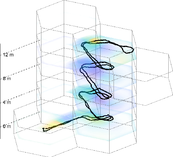 Figure 4 for Scalable Magnetic Field SLAM in 3D Using Gaussian Process Maps
