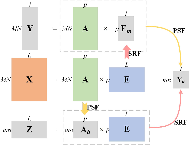 Figure 1 for Coupled Convolutional Neural Network with Adaptive Response Function Learning for Unsupervised Hyperspectral Super-Resolution