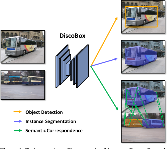 Figure 1 for DiscoBox: Weakly Supervised Instance Segmentation and Semantic Correspondence from Box Supervision