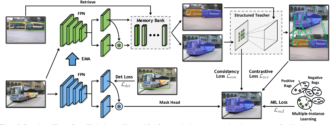Figure 3 for DiscoBox: Weakly Supervised Instance Segmentation and Semantic Correspondence from Box Supervision