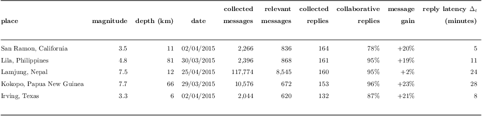 Figure 2 for Towards better social crisis data with HERMES: Hybrid sensing for EmeRgency ManagEment System