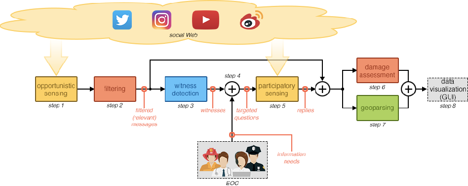Figure 1 for Towards better social crisis data with HERMES: Hybrid sensing for EmeRgency ManagEment System