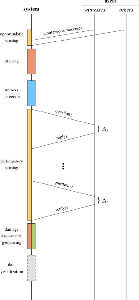Figure 3 for Towards better social crisis data with HERMES: Hybrid sensing for EmeRgency ManagEment System