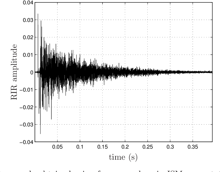 PDF] Prediction of energy decay in room impulse responses simulated