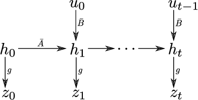 Figure 1 for Extracting Latent State Representations with Linear Dynamics from Rich Observations