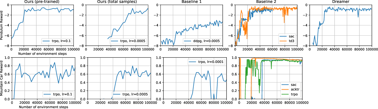 Figure 2 for Extracting Latent State Representations with Linear Dynamics from Rich Observations
