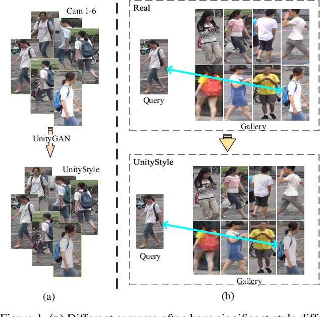 Figure 1 for Unity Style Transfer for Person Re-Identification