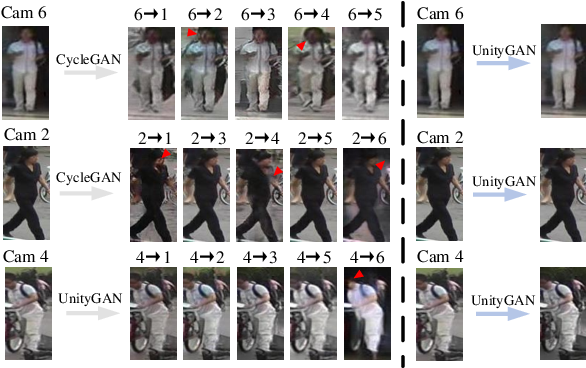 Figure 3 for Unity Style Transfer for Person Re-Identification