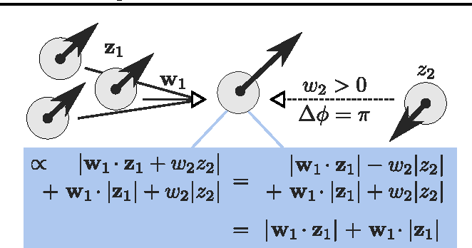 Figure 2 for Neuronal Synchrony in Complex-Valued Deep Networks