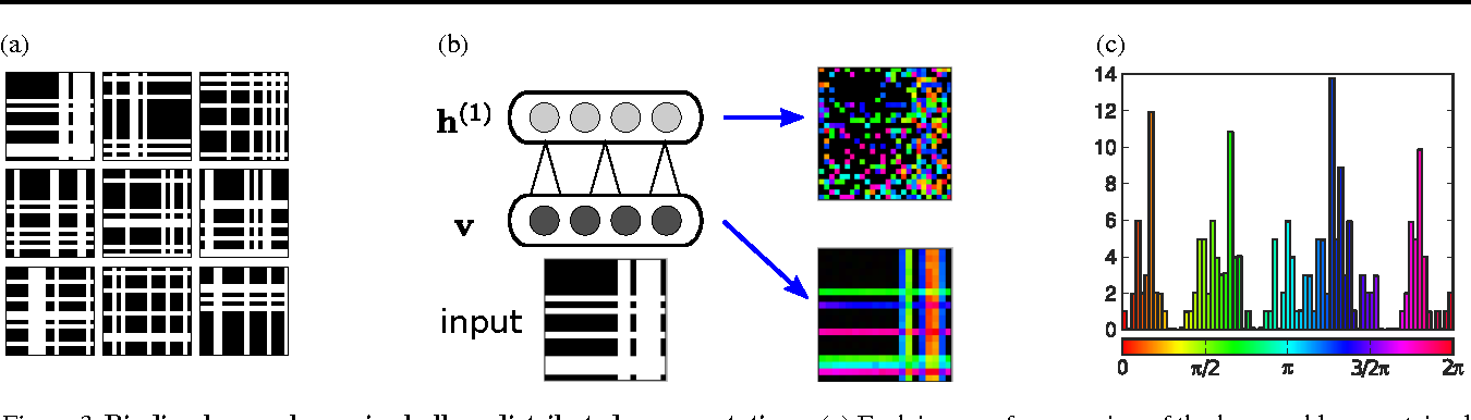 Figure 3 for Neuronal Synchrony in Complex-Valued Deep Networks
