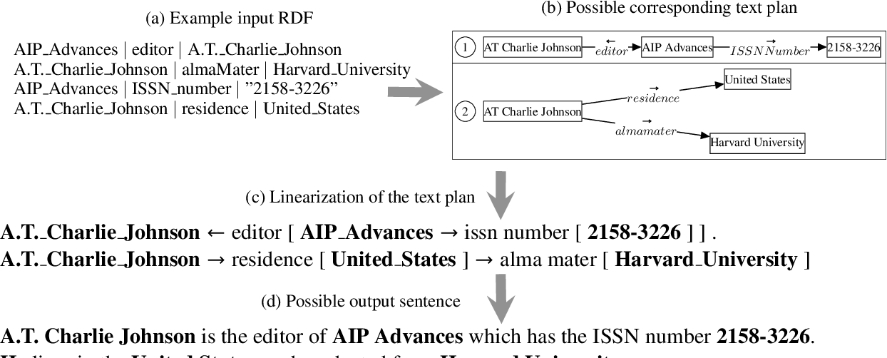 Figure 1 for Step-by-Step: Separating Planning from Realization in Neural Data-to-Text Generation