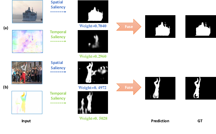 Figure 1 for DS-Net: Dynamic Spatiotemporal Network for Video Salient Object Detection