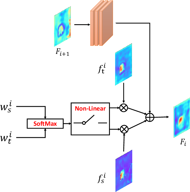 Figure 4 for DS-Net: Dynamic Spatiotemporal Network for Video Salient Object Detection