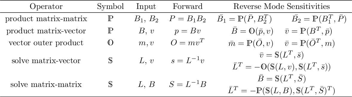 Figure 1 for Banded Matrix Operators for Gaussian Markov Models in the Automatic Differentiation Era