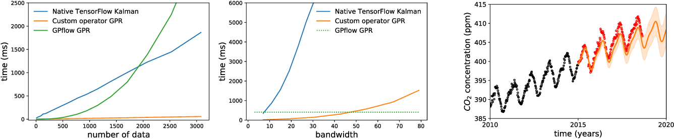 Figure 2 for Banded Matrix Operators for Gaussian Markov Models in the Automatic Differentiation Era